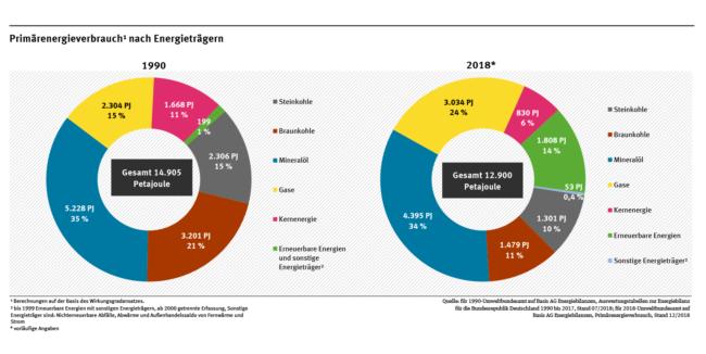 Energiewende zwischen 1990 und 2018
