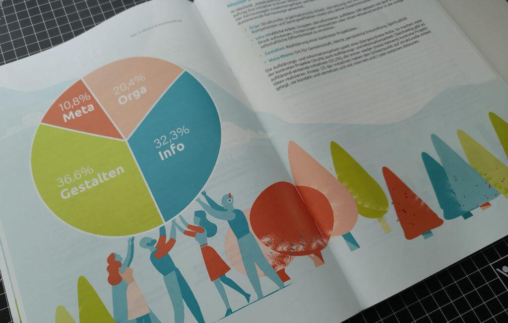 """September 2020: Veröffentlichung der Studie We@Aachen I gemeinsam.nachhaltig."""""""